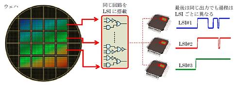 同じ回路構成を持つLSIの出力は結果は同じでも過程が異なる