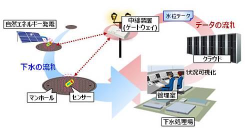 下水道水位モニタリングシステムの例