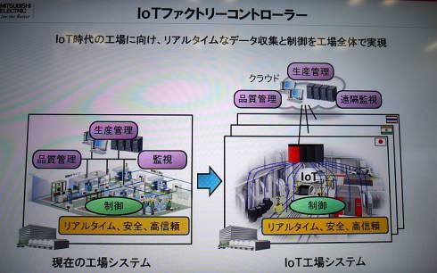 現在の工場システム(左)と「IoTファクトリーコントローラ」を使ってクラウドと連携するIoT工場システム(右)