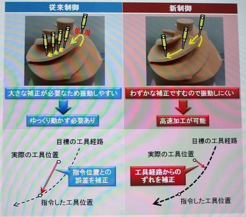 今回開発したCNC技術(左)と従来技術の比較