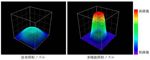 単位時間当たりのビーム線量の比較