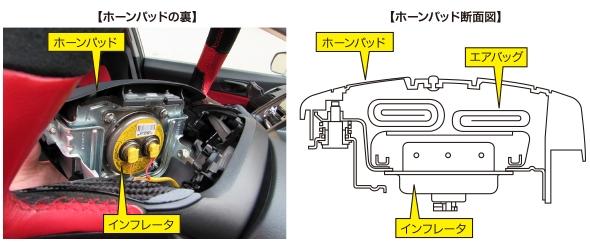 運転席用エアバッグのインフレータの設置位置。警笛を鳴らすホーンパッドの裏側にエアバッグ本体が折りたたまれており、インフレータはさらにその下に設置されている