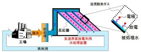 「気液界面放電による水処理技術」のイメージ
