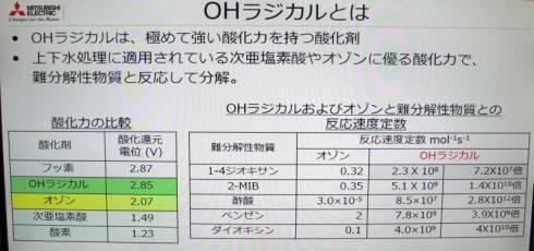 OHラジカルの酸化力(左)とオゾンとの反応速度の比較(右)