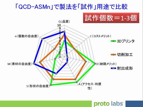 図1 「QCD-ASMn」で製法を「試作」用途で比較