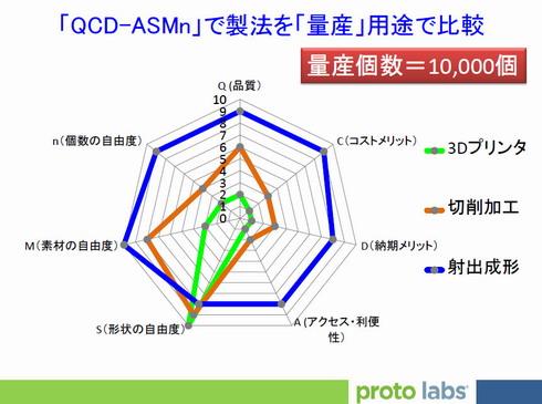 図2 「QCD-ASMn」で製法を「量産」用途で比較