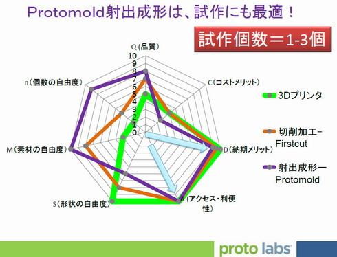 図3 「Protomold」は、試作にも最適!