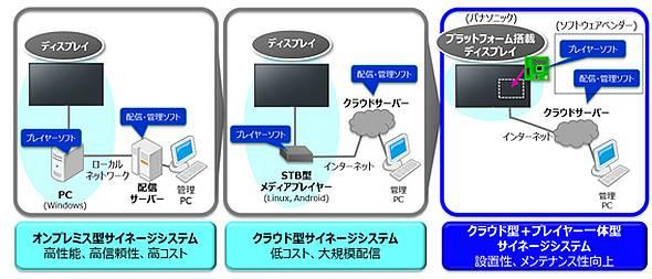 従来のデジタルサイネージ(左、中央)とパナソニックの開発品(右)の比較