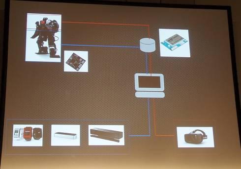 「Web+ロボットでいろいろなテレイグジスタンス」のシステム構成