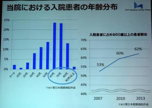 NTT東日本関東病院の入院患者の年齢分布