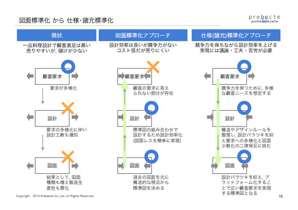 図面標準化から仕様・諸元標準化へ