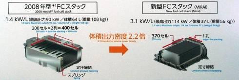 燃料電池セルスタックの比較