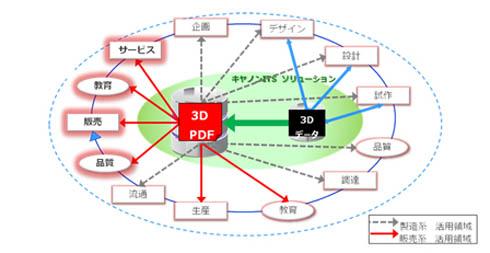 3D PDFドキュメント活用イメージ