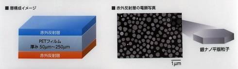 断熱・遮熱フィルムの層構成イメージ(左)と銀ナノ粒子を使った赤外反射層の電子顕微鏡写真(右)