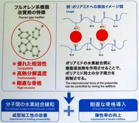 樹脂改質剤「MF-11」の特徴と効果