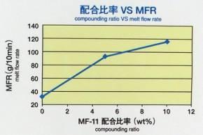 「MF-11」の配合比率に対する流動性(MFR)の変化