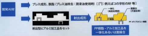 神戸製鋼所が開発したアルミニウム加工部品とPP樹脂部品を一体化する技術の概要