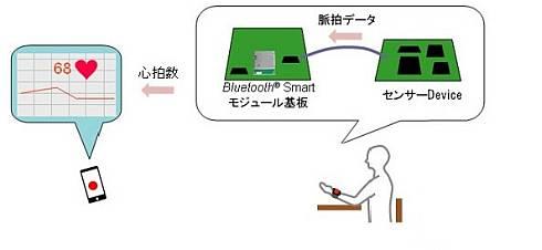 Bluetooth Smartモジュールのヘルスケア機器での利用イメージ