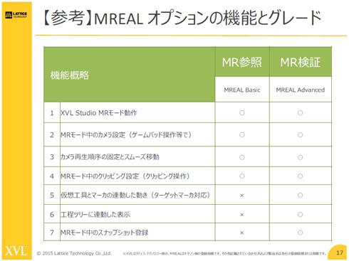 MREALオプションの機能グレード