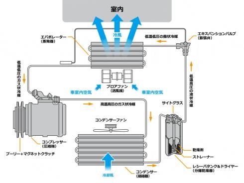 冷凍サイクルの構成図