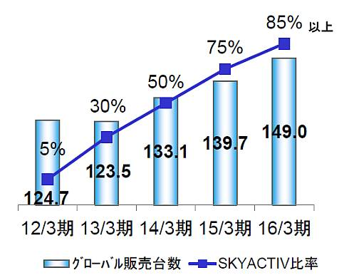 マツダのグローバル年間販売台数とSKYACTIV搭載車販売比率の推移