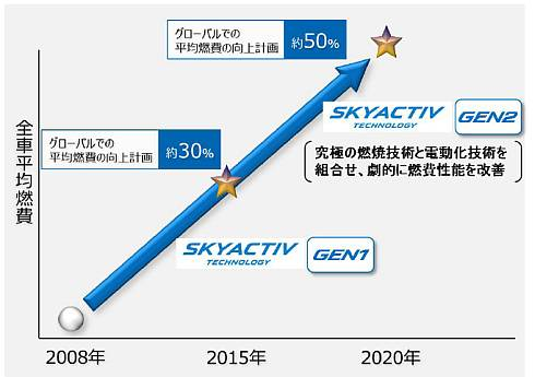「SKYACTIV GEN2」の採用による全社平均燃費の目標値