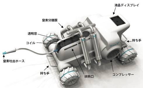 「Habot-mini」の構成