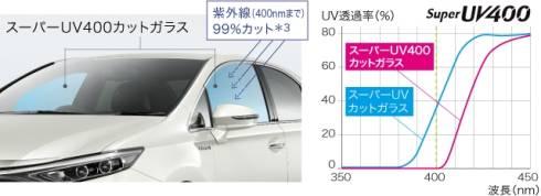 フロントドアに採用した「スーパーUV400カットガラス」(左)とその効果