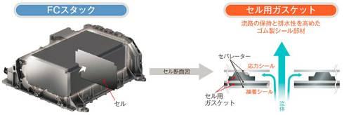 「ミライ」の燃料電池セルスタックに採用された「セル用ガスケット」の構造