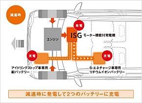 「S-エネチャージ」の減速時の動作イメージ