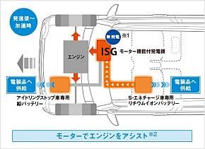 「S-エネチャージ」のモーターによるエンジンアシストの動作イメージ
