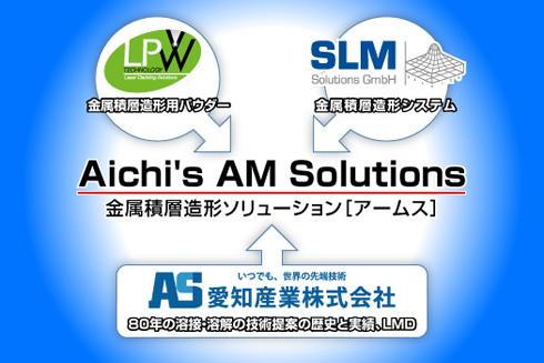 3D金属積層造形ソリューション「アームス(AAMS:Aichi's AM Solutions)」について