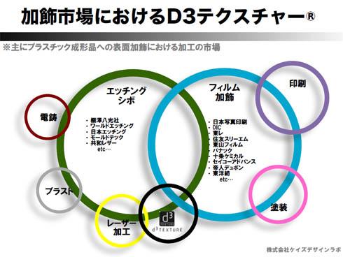 加飾市場におけるD3テクスチャー