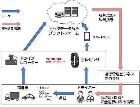 東芝が調査しているドライバーの生体情報を用いた自動車運行管理ソリューションのイメージ