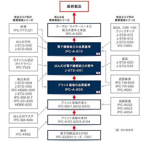 IPC標準規格の構成