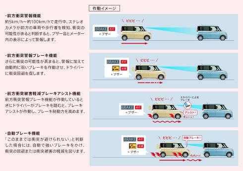 「デュアルカメラブレーキサポート」の衝突被害軽減システムの概要