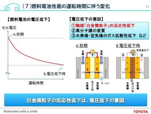 燃料電池の性能低下の要因