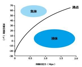 圧力と温度によって冷媒が液体になるか気体になるかが変わる