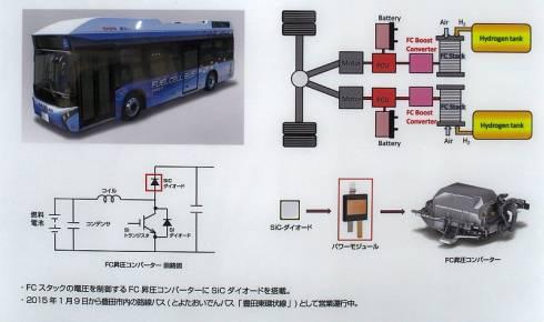「FCバス」ベースのSiCデバイス搭載車両の概要
