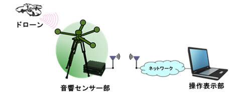 システム構成例(出典:OKI)