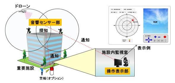 運用シーンのイメージ図(出典:OKI)
