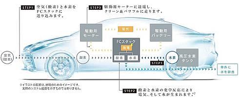燃料電池車が発電/走行する仕組み