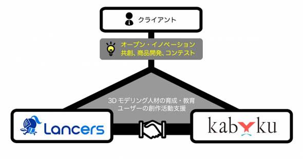 業務提携の概念図