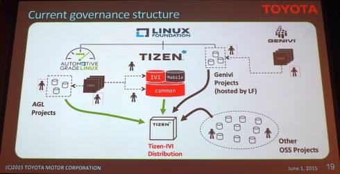 AGL、Tizen IVI、GENIVIによる車の載情報機器向けのLinuxプラットフォーム開発体制