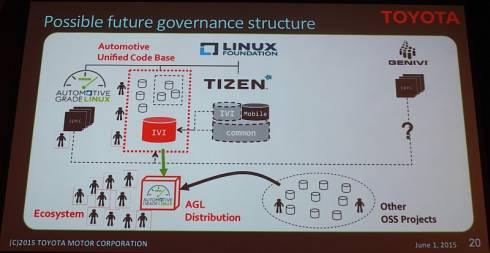 AGLが主導する「AGLディストリビューション」のもとで、開発体制を一本化する