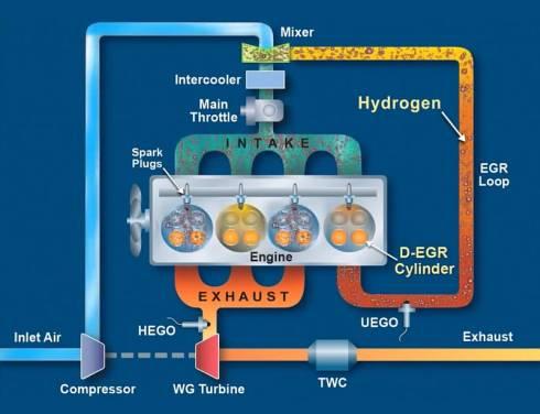 「D-EGR」のシステム構成