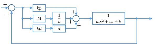 ツリー図を作成する - Visio