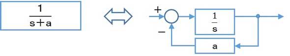 ブロック図を作成するソフト -ブロック図を作成す …