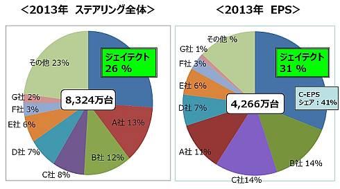 2013年の世界全体のステアリング市場規模とジェイテクトのシェア
