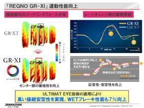 「REGNO GR-XI」における「アルティメットアイ」の適用事例